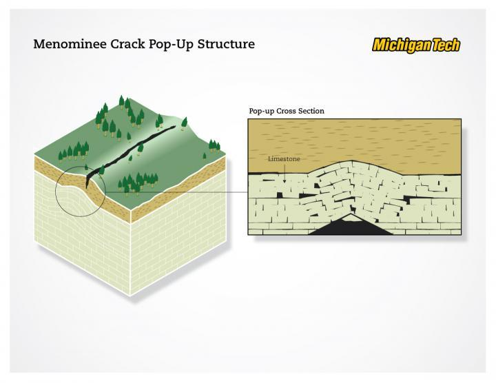 Diagram of a geological pop-up structure