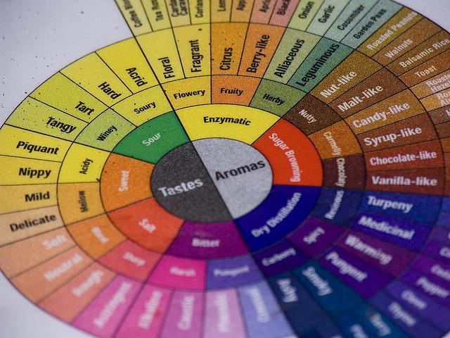 A flavor wheel for coffee