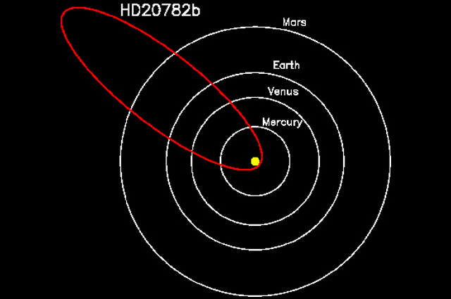 the orbit of the planet HD 20782 relative to the inner planets of our solar system