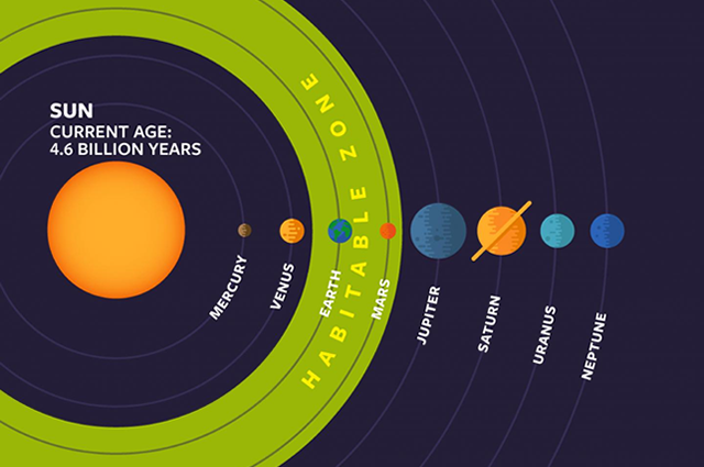 Habitable zone around the sun