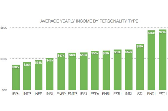 Average annual income by personality type (graph)