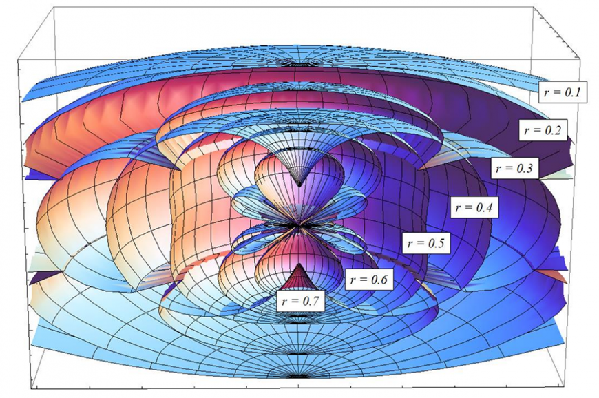 3D plot of the event horizon of a black hole