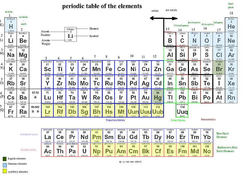 Official Names And Symbols Of Four Newly Discovered Elements Announced