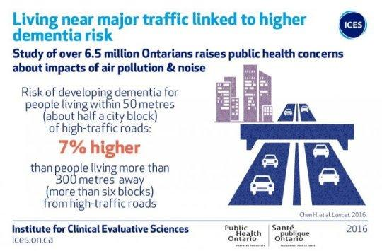 Living near major traffic linked to higher risk of dementia
