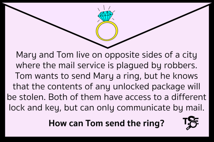 Mary and Tom live on opposite sides of a city. Tom wants to send Mary a ring, but any unlocked package will be stolen. Both of them have their own lock and key but can only communicate by mail.