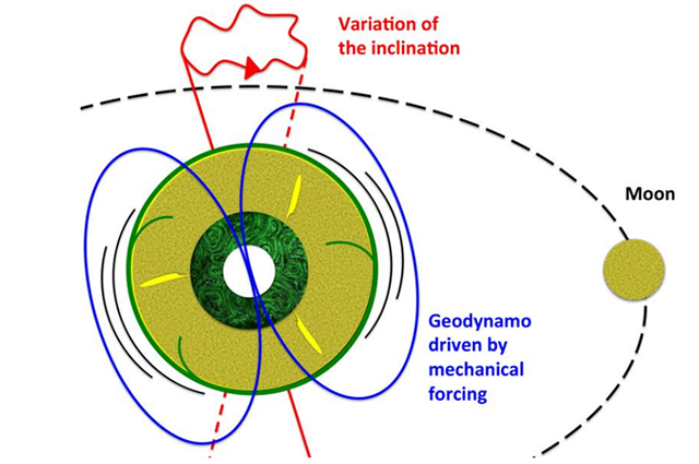 Diagram of the moon's effect on Earth's geodynamo