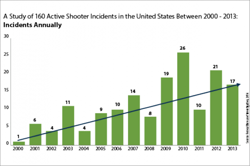 Graph of the number of mass shootings in the US by year