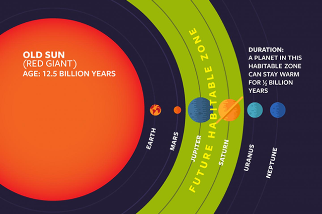 Habitable zone around our sun 8 billion years from now.