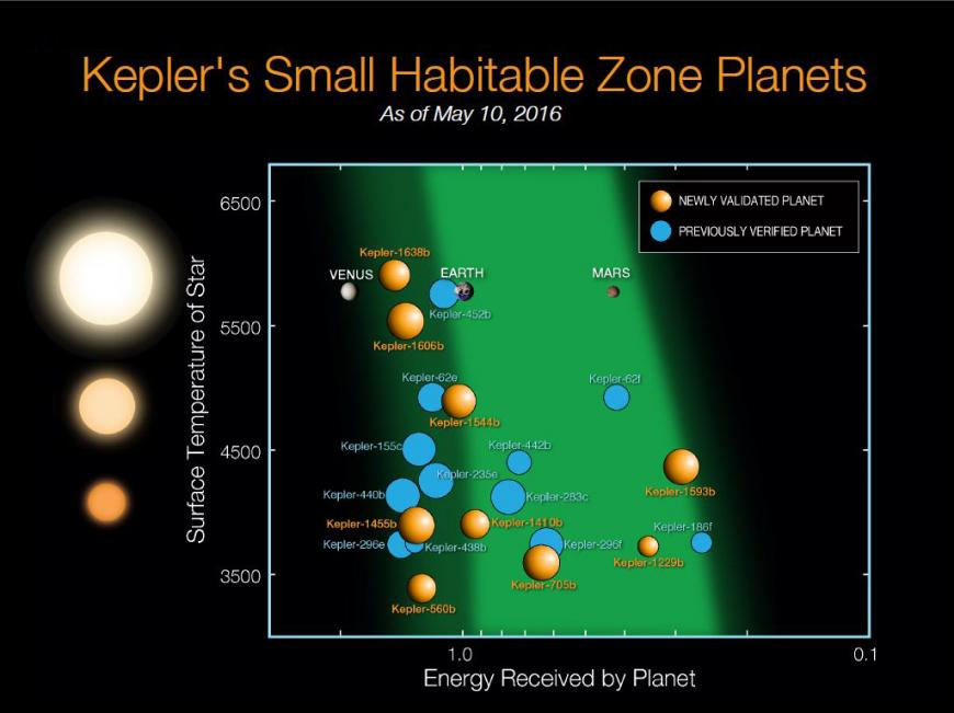 Diagram of all the exoplanets discovered by Kepler in the habitable zones of their planets