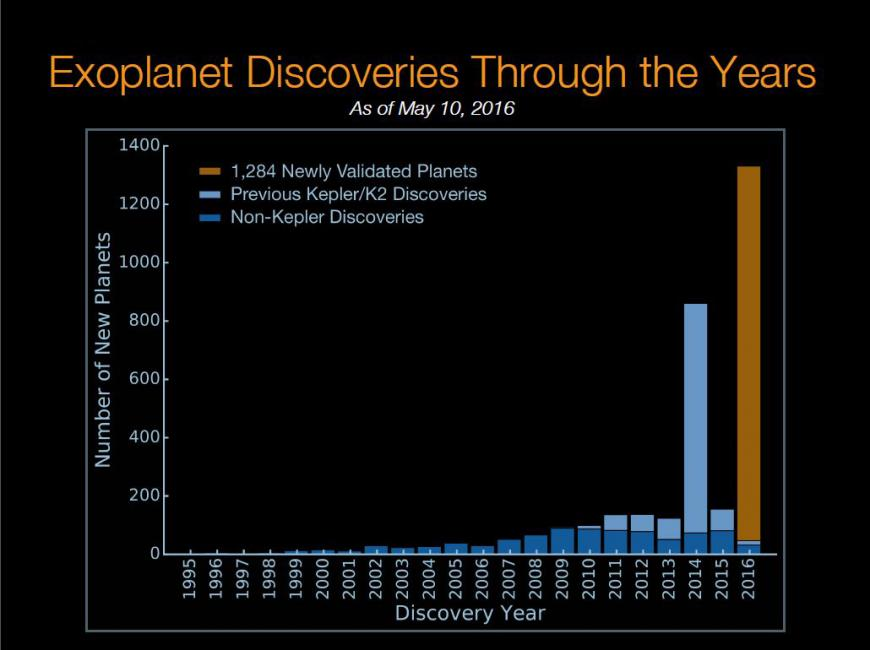 Graph of discoveries of exoplanets by year