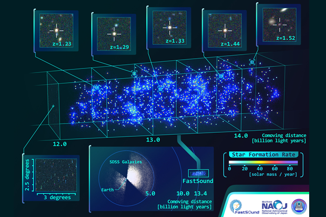 3D map of the universe