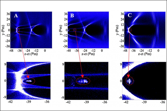 Graphs of the simulations for an improved plasma wakefield accelerator.