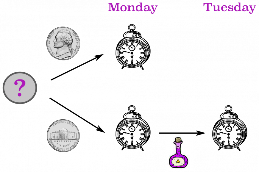 digram showing the two possible scenarios. A) Heads. She wakes up Monday. B) Tails. She wakes up Monday, forgets and wakes up Tuesday.