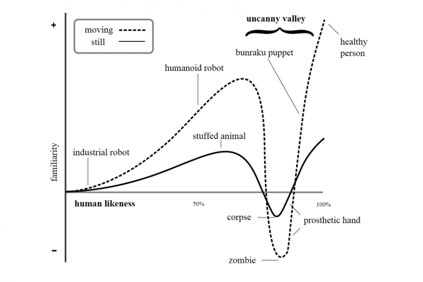 Graph showing the uncanny valley effect. The more humanlike an object is, the more positively it is received, except for objects that are just slightly different from a healthy human. These objects are creepy.