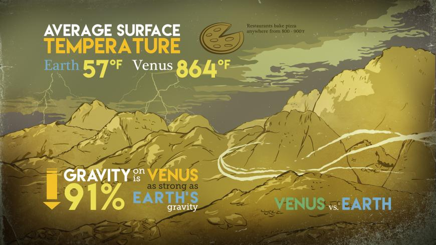 A comparison of surface temperatures and gravity on Earth and Venus.