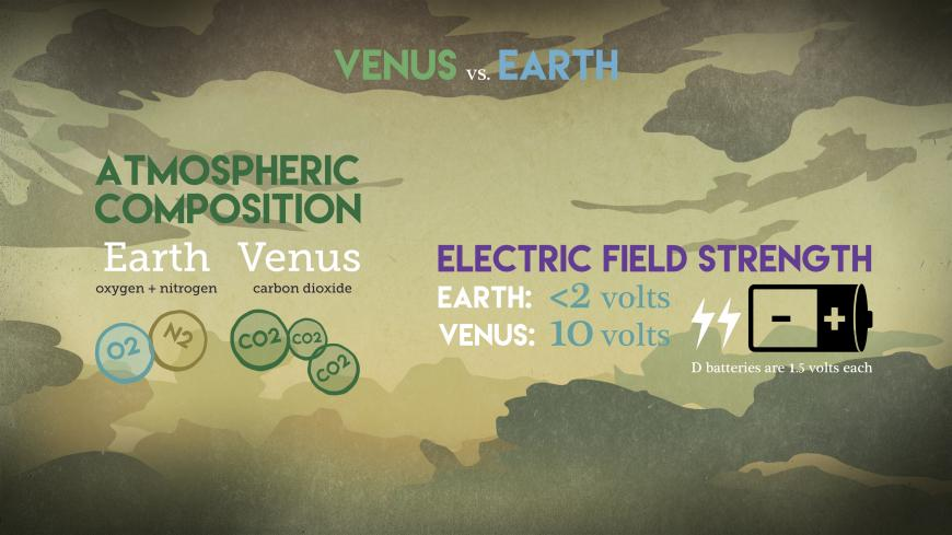 A comparison of the atmospheric composition and electric field strength on Earth and Venus.