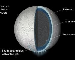 Cross section of Saturn's moon Enceladus showing a rocky core and icy shell separated by a global ocean