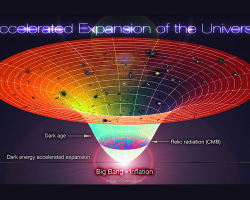 Accelerated Expansion of the Universe after Big Bang